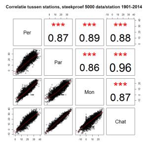 correlatie tussen 4 stations 1901-2014