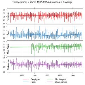 temperatuur 4 stations boven 25 van Parijs
